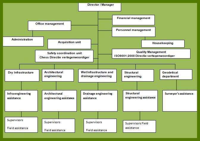 org structuur